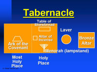 Tabernacle Diagram for Powerpoint