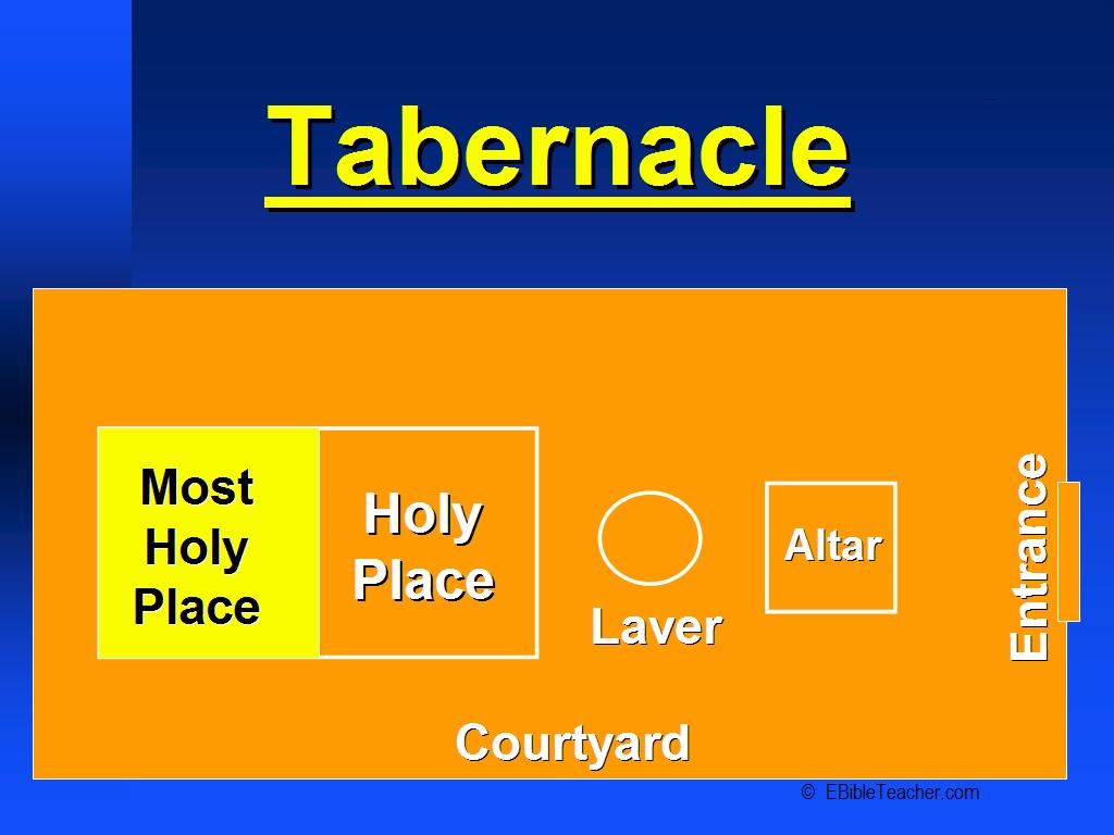 Old Testament Tabernacle Diagram